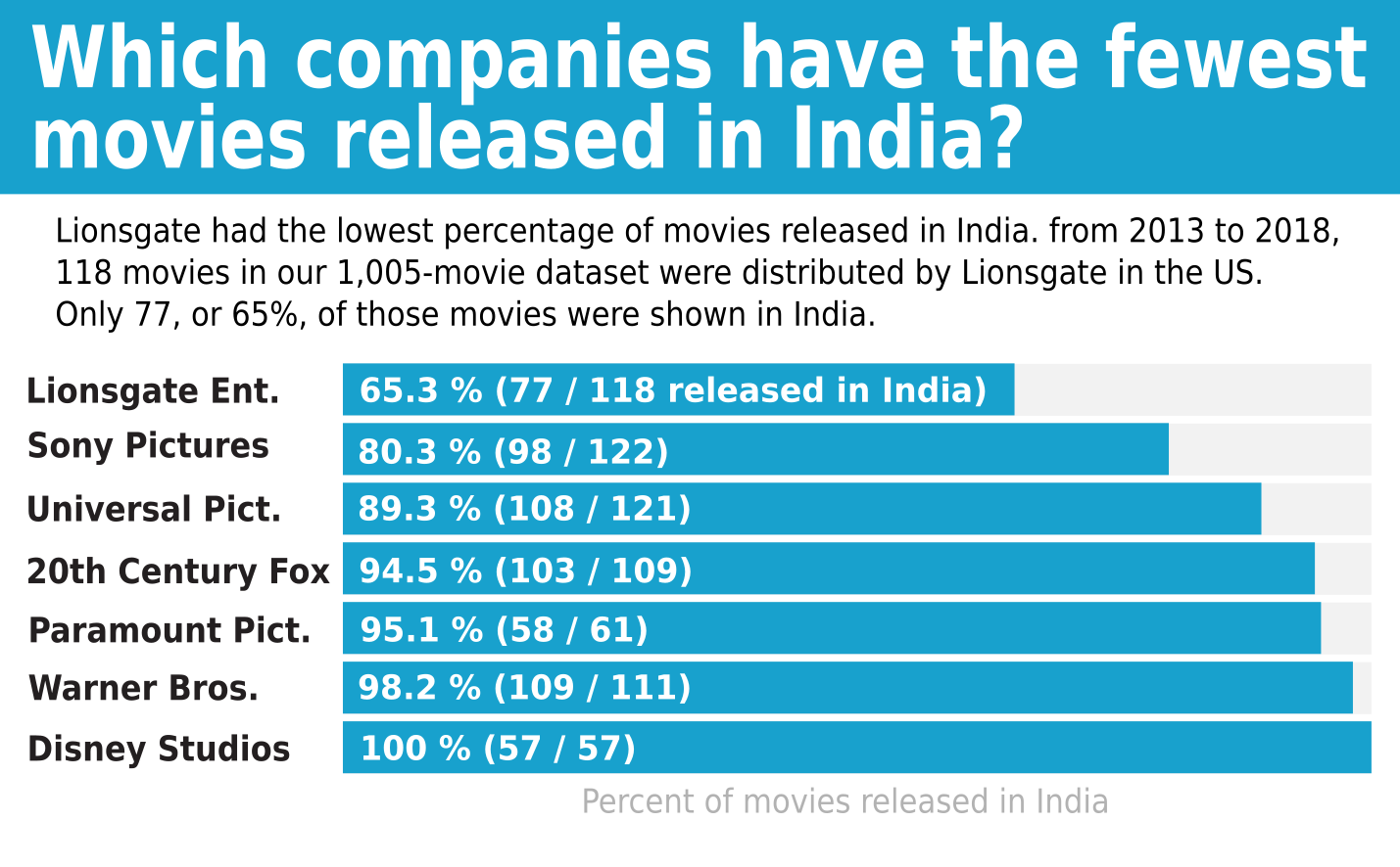 What Hollywood movies don't get released in India?